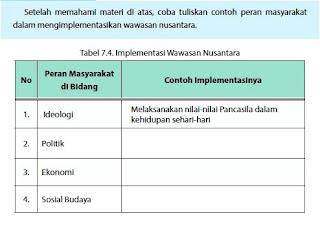 Contoh Peran Masyarakat dalam Mengimplementasikan Wawasan Nusantara