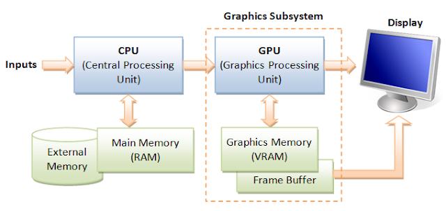 Proses GPU (Graphics Processing Unit)