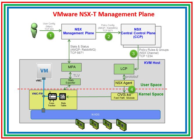 VMware NSX-T Data, Control & Management Plane