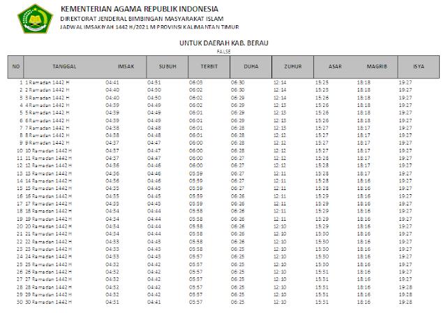 Jadwal Imsakiyah Ramadhan 1442 H Kabupaten Berau, Provinsi Kalimantan Timur