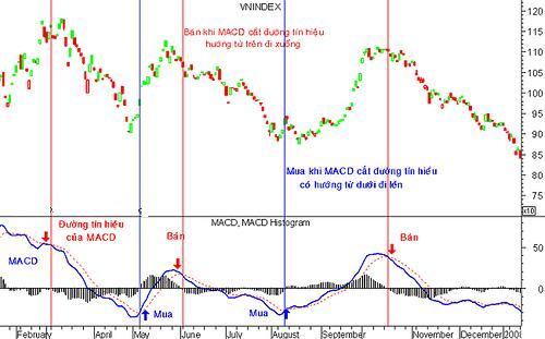 Phân tích kỹ thuật với đường trung bình động MACD1