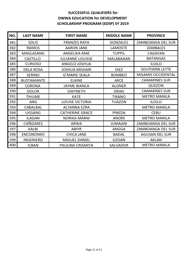 TOP 400 EDSP EXAMINEES 2019