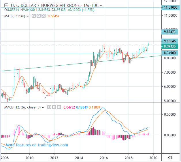USD/NOK Norwegian Krone rate Long term forecast, up to 11.54