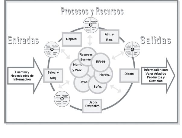 : Sistema de Información en las organizaciones