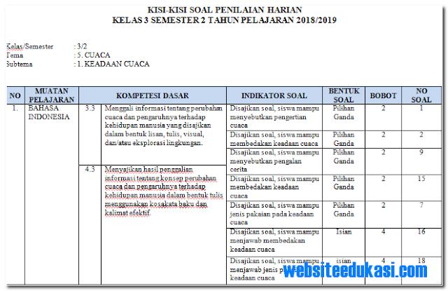 Kisi-Kisi PH / UH Kelas 3 Tema 5 Subtema 1 Revisi 2018