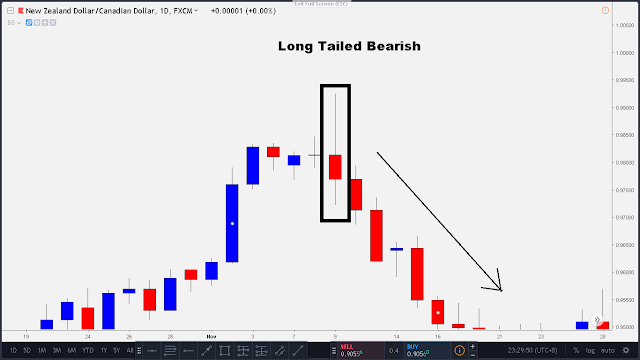 bearish candle