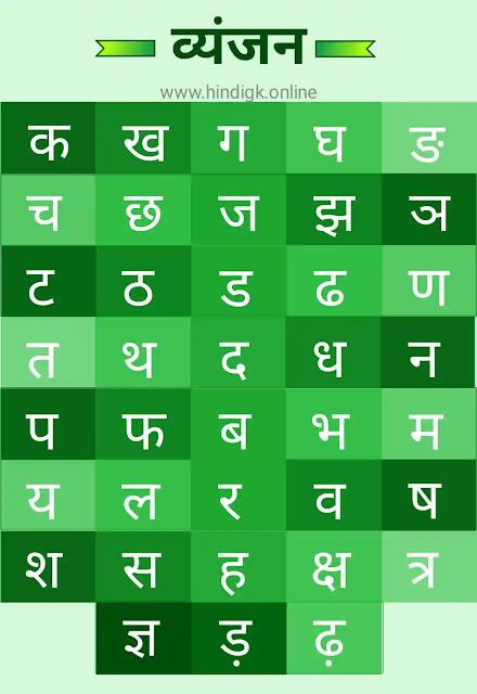हिंदी व्यंजनमाला चार्ट
