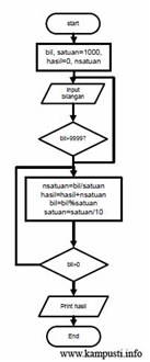 Menghitung Beberapa Angka dari Suatu Bilangan