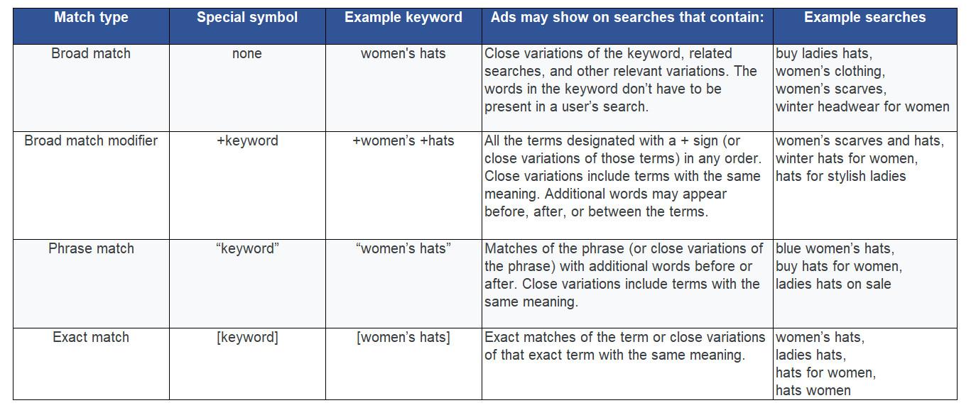 Google-Ads-Keyword-match-type-summaries-digital-marketing-jakarta-com