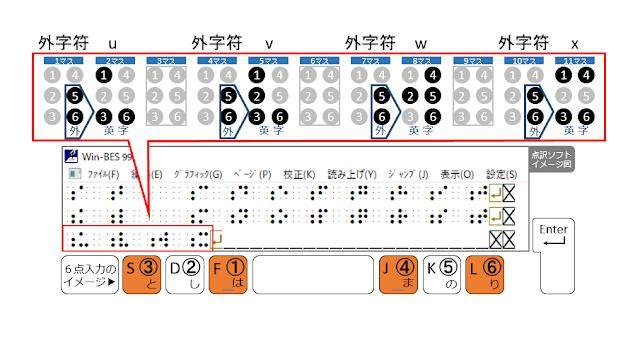 3行目11マス目に1、3、4、6の点が示された点訳ソフトのイメージ図と1、3、4、6の点がオレンジで示された6点入力のイメージ図