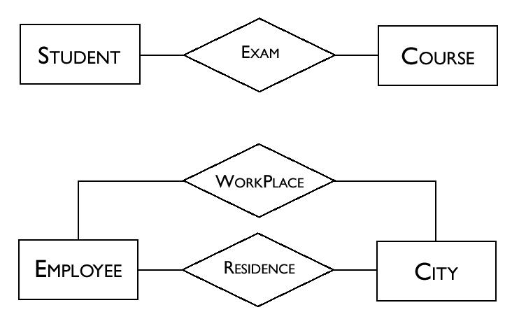 Pengertian konsep dan contoh model eer apapun tugas mata kuliah pengertian atribut ccuart Gallery