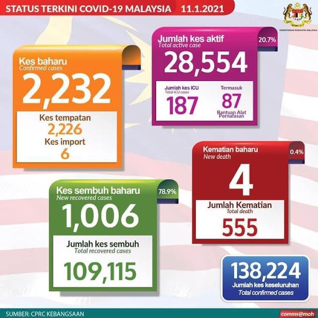 Malaysia Covid Patient stats 11 Jan 2021