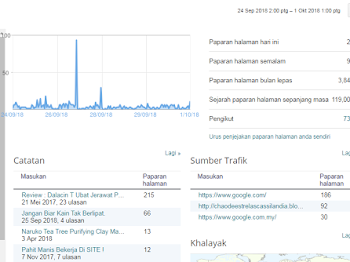 Misi Naikkan Pageviews #4