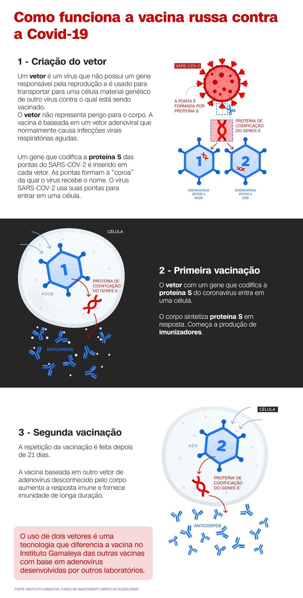 A Sputnik V é a primeira vacina registrada do mundo baseada em uma plataforma baseada em vetor adenoviral humano bem estudada