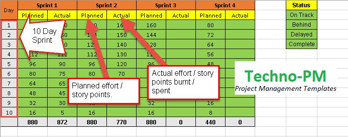 agile project dashboard, Data for the Dashboard
