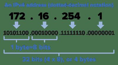 Unit 6:  IP Address Work book