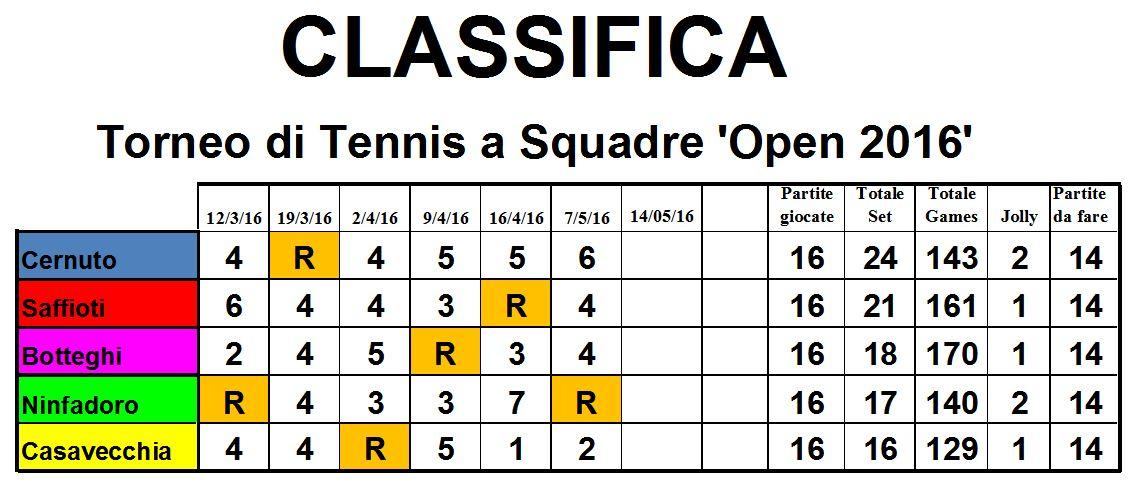 Calendario Torneo A 7 Squadre.Torneo A Squadre Open 2016