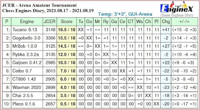 Chess Engines Diary - Tournaments 2021 - Page 12 2021.08.17.ArenaTournament