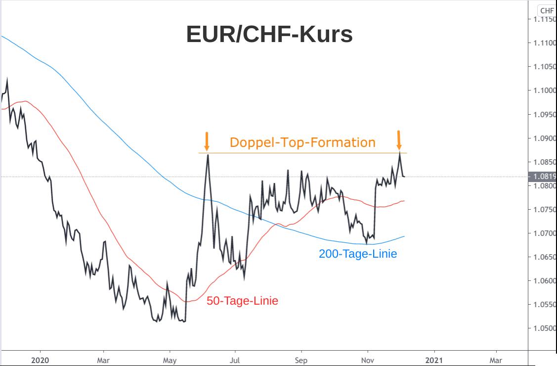 EUR/CHF-Linienchart mit Kursausblick für Dezember 2020
