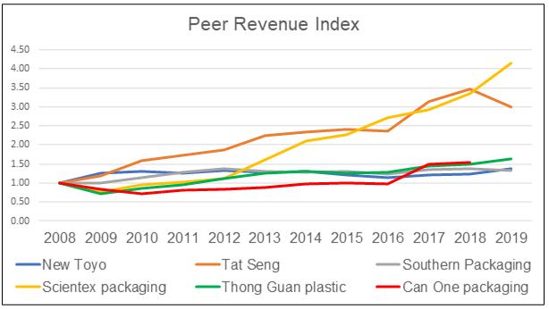 New Toyo Peer Revenue Index