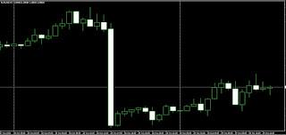 Belajar Analisa Candlestick Pattern Forex Trading