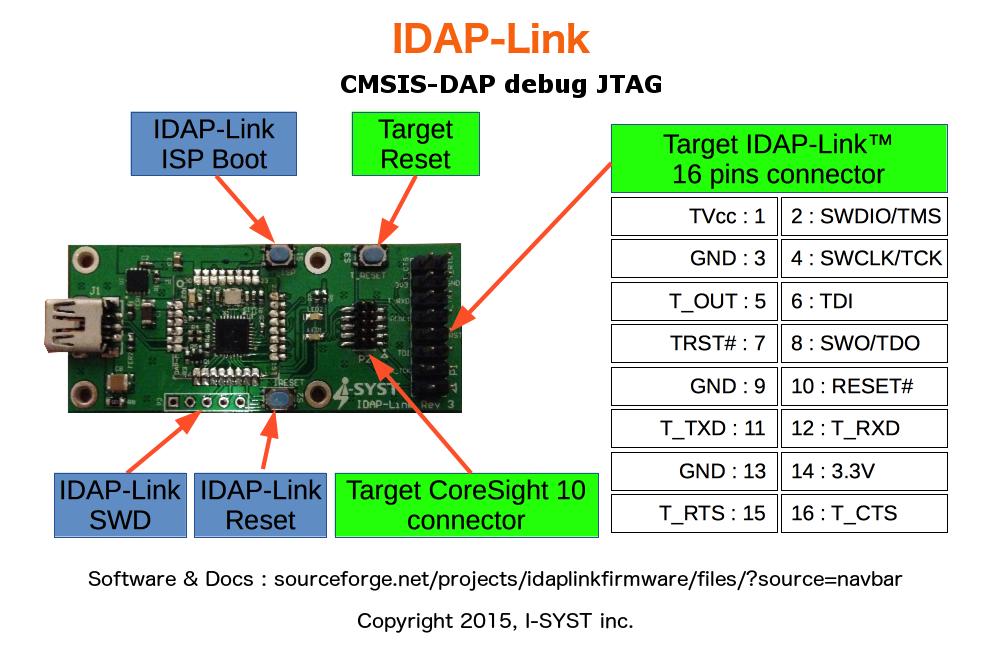 Embedded Software Development: CMSIS-DAP Debug