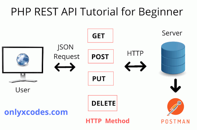 PHP REST API Tutorial Step by Step beginners