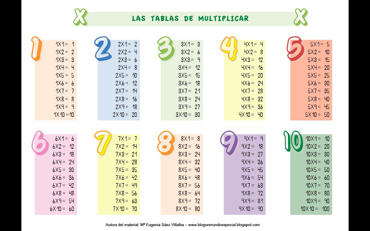 Blog un mundo especial p ster de las tablas de multiplicar - Vetrocamera 4 12 4 ...