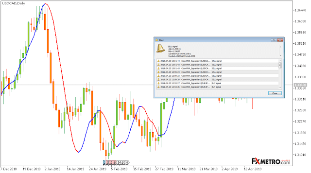 ColorXMA with Signal Alert - Free MT5 Forex Indicator Download