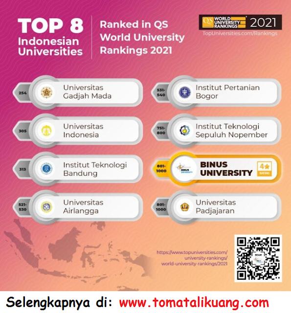 8 universitas terbaik di indonesia 2021 qs world university rankings tahun 2021 tomatalikuang.com
