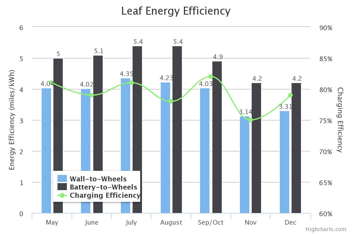 Leaf Energy Efficiency bar graph