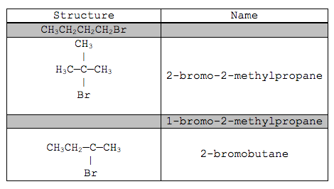 As chemistry aqa nelson thornes answers for examination style 2 the table below gives some of the names of the names and structures of isomers having the molecular formula c4h9br urtaz Image collections