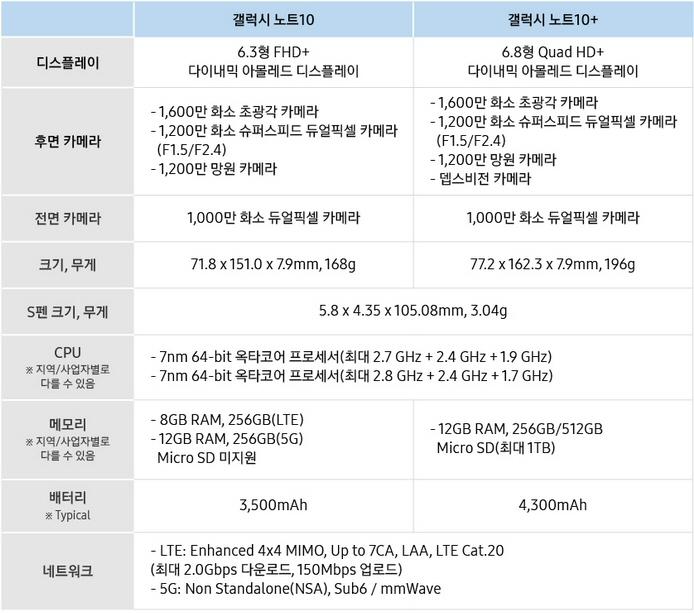 삼성전자, '삼성 갤럭시 언팩 2019'에서 '갤럭시 노트10' 공개
