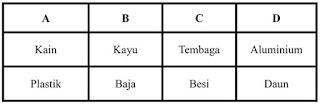 Soal UAS K13 Kelas 5 Tema 6 Panas dan Perpindahannya 2020