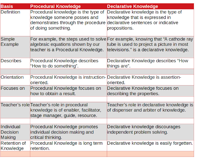 Difference Between Procedural Knowledge and Declarative Knowledge