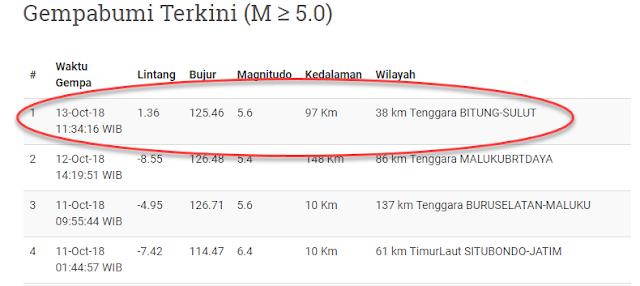 Gempa Bumi Mengguncang Bitung Sulawesi Utara