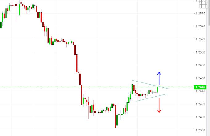 GBPUSD Chart Pattern