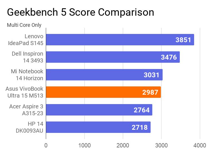 A chart on the comparison of Geekbench 5 multi core score comparison.