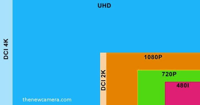 Сравнение размеров видеоформатов