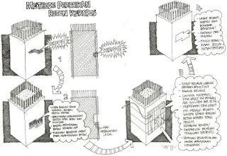 buku jago desain jago proyek ,