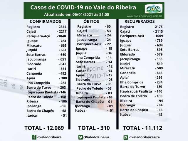 Vale do Ribeira soma 12.069 casos positivos, 11.112 recuperados e 310 mortes do Coronavírus - Covid-19