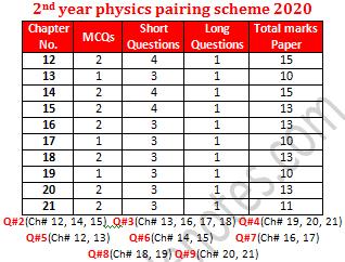 physics 2nd year scheme 2020 image