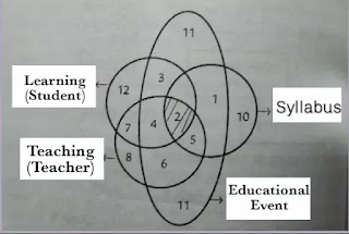 Teaching, Learning, Curriculum - Relationship