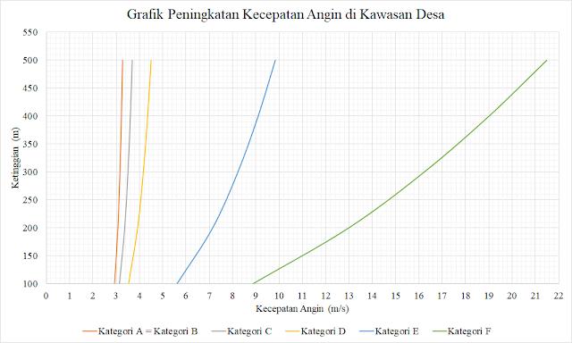 Grafik Peningkatan Kecepatan Angin di Kawasan Desa