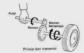 transmisi manual pada mobil rh viarohidinthea com Transmisi Telekomunikasi Transmisi Tegangan Tinggi