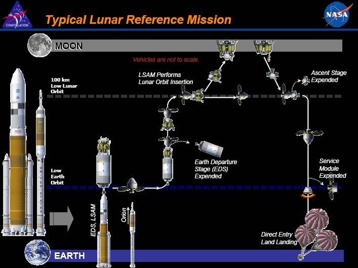Nasa constellation program for moon mission