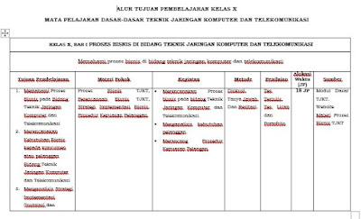 Contoh ATP Dasar TJKT Kelas 10