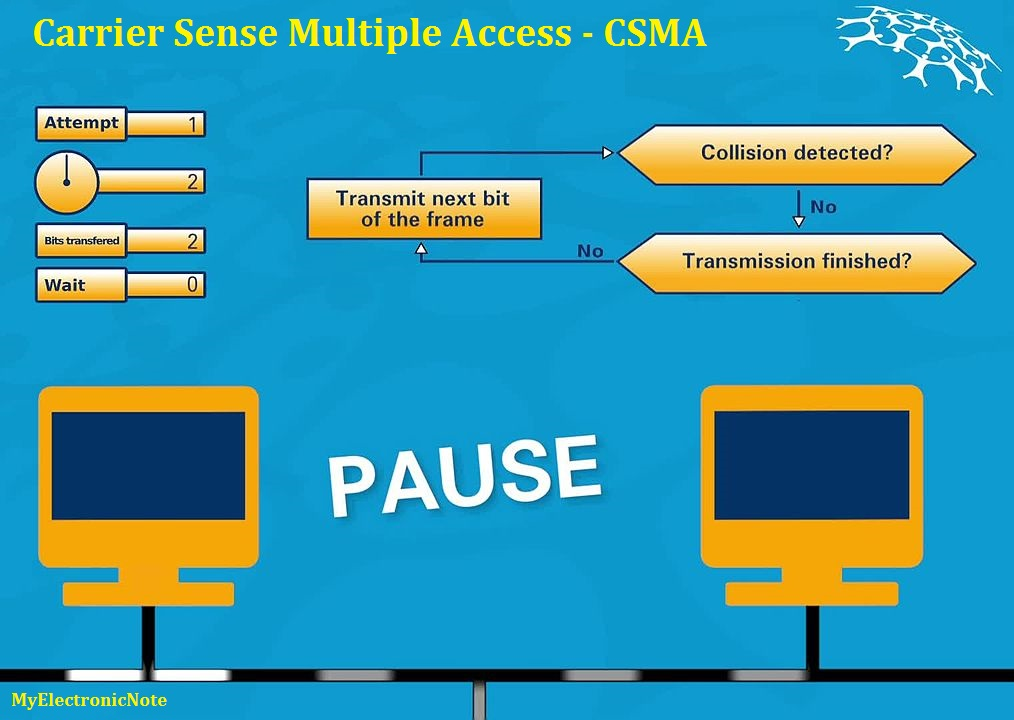 Carrier Sense Multiple Access with Collision Detection