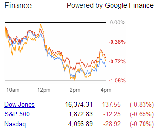 Stock Prices, 20 May 2014 - Source: Google Finance