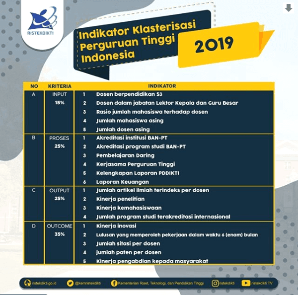 Indikator Klasterisasi Perguruan Tinggi Indonesia Tahun 2019 dari Ristekdikti